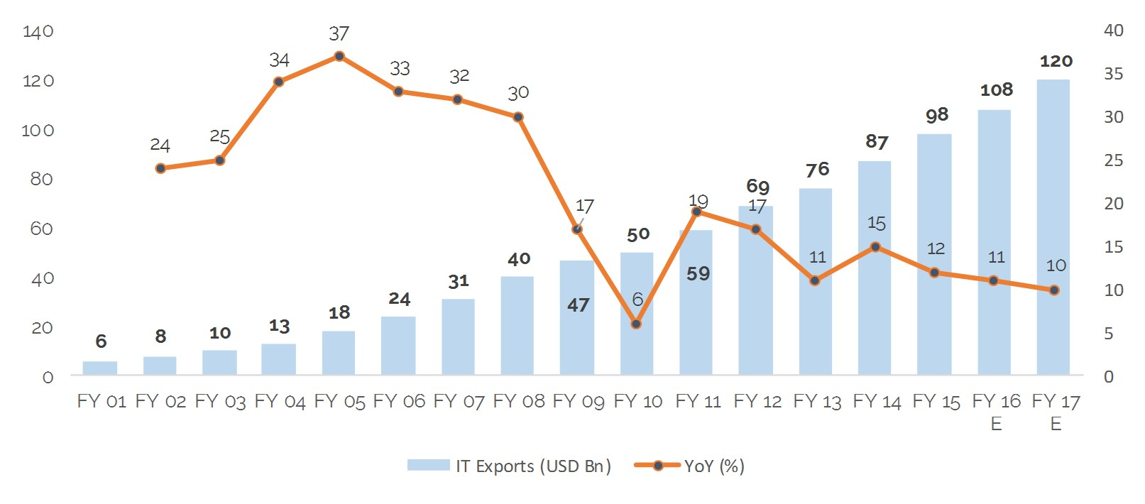Exhibit-6-Indian-IT-BPM-exports-and-growth