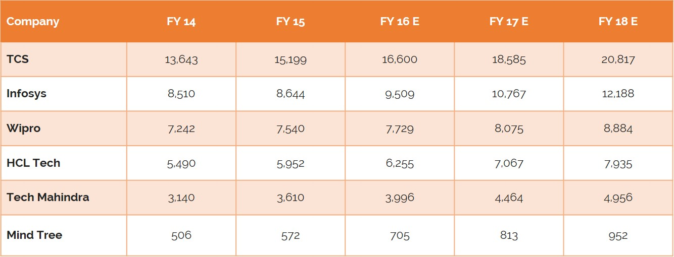 Exhibit-7-Indian-IT-BPM-Companies-Revenue-USD-Mn