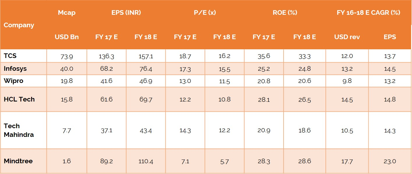 Exhibit-8-Indian-IT-BPM-Companies-Earnings-and-Valuations