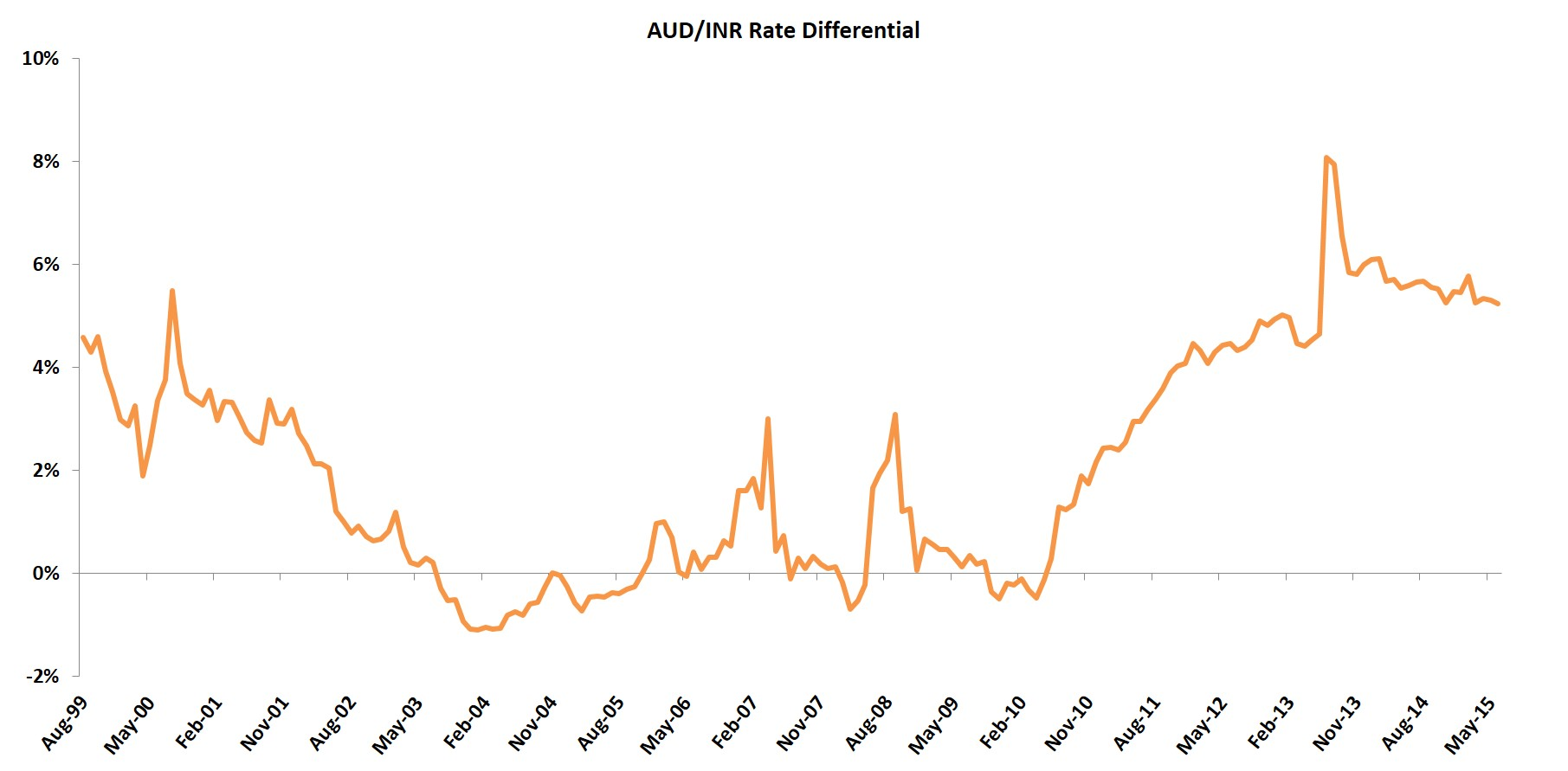 AUD-INR-Interest-Rate-Differential