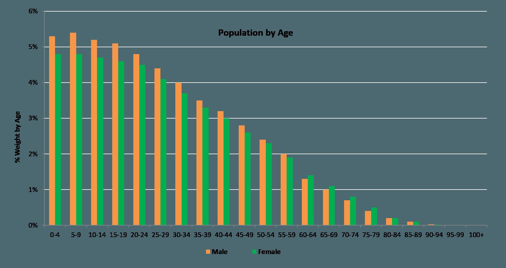 Consumerism-Through-Demographics-Figure-1-min