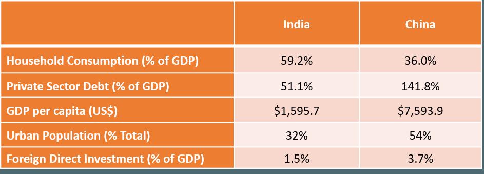 INDIA-VS-CHINA-Table-3-min