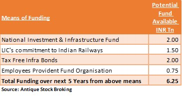 Potential-Vehicles-for-Funding-5-Yr-Infrastructure-needs