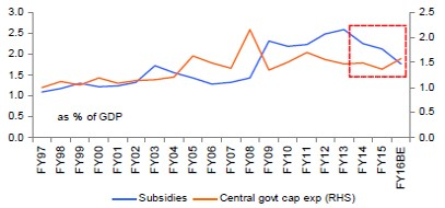 Subsidies-to-Investment-Mix