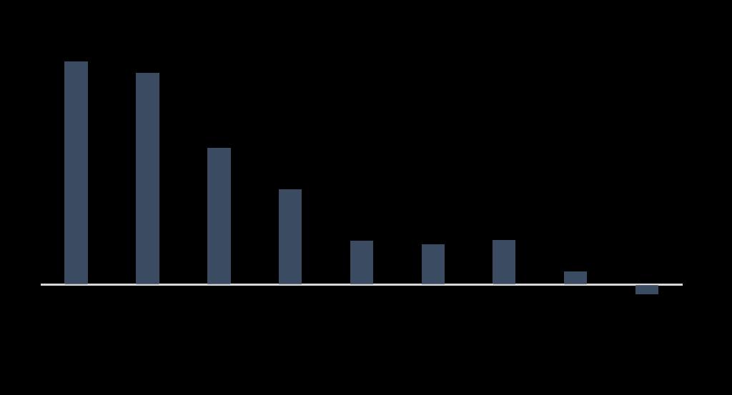3-year-average-return-for-12-month-forward-pe-v3