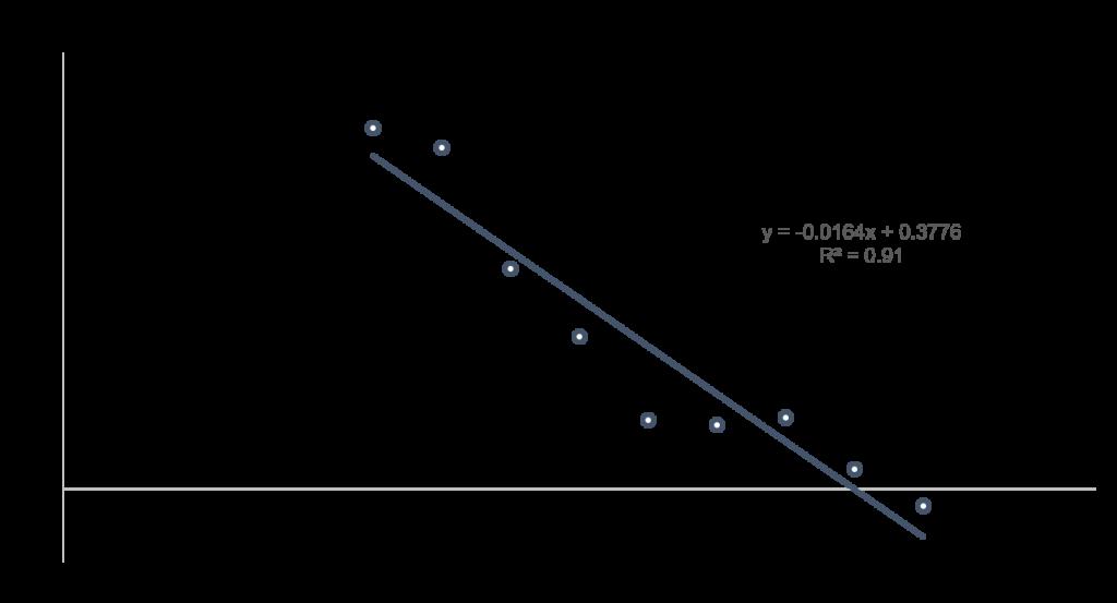 forward-pe-to-3-year-average-return-v2