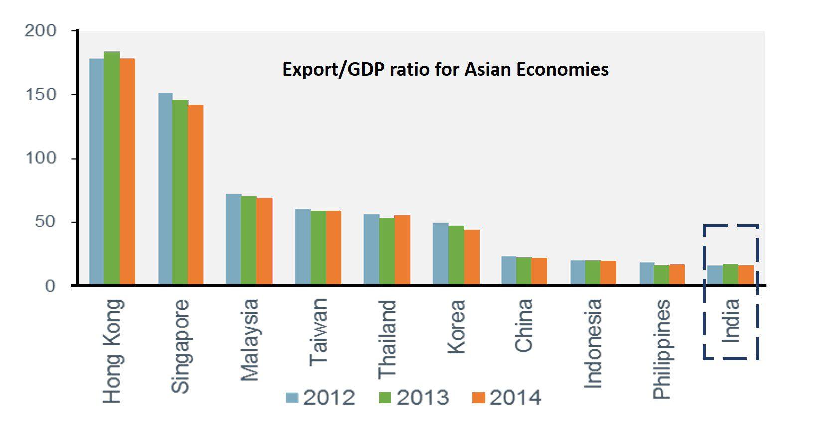 gdp-ratio-for-asian-economies-v2